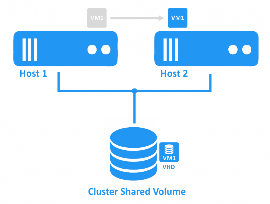 VM migration from one host to another with CSV for virtual disk storage