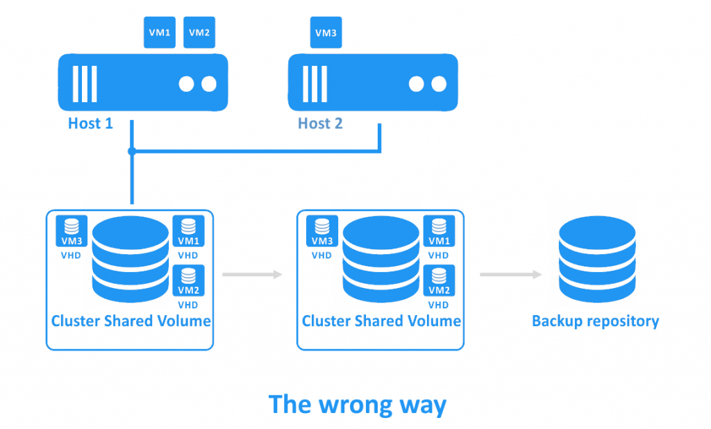 Hyper-V backup for VMs located on Cluster Shared Volumes