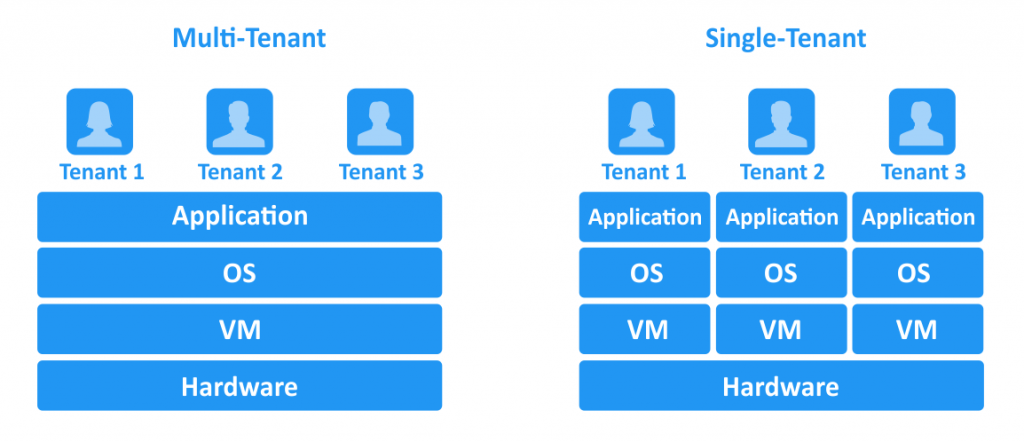 Multi-tenant and single-tenant architectures