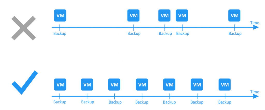 Regular Hyper-V backup is preferable to sporadic Hyper-V backup